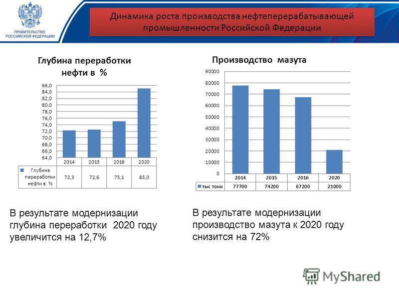 Динамика роста производства нефтеперерабатывающей промышленности Российской Федерации В результате модернизации глубина переработки 2020 году увеличится на 12,7% В результате модернизации производство мазута к 2020 году снизится на 72%
