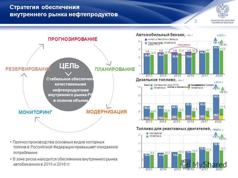 Стратегия обеспечения внутреннего рынка нефтепродуктов 2 ПРОГНОЗИРОВАНИЕ Автомобильный бензин, млн т к 2013 г. импорт из Республики Беларусь 60 Производство Соотв ТР ТС потребление +38.5% зона риска +22.9% 51.1 РЕЗЕРВИРОВАНИЕ ЦЕЛЬ 45 1.0 35.0 36,8 30