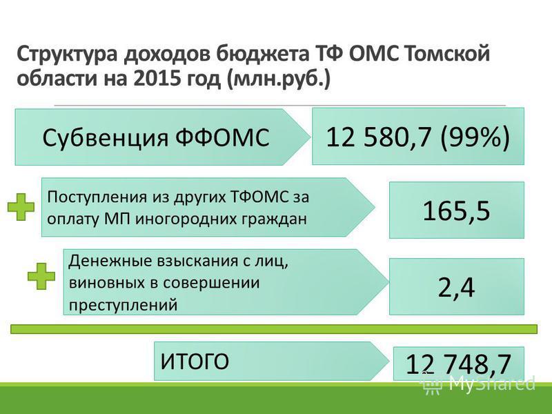 Структура доходов бюджета ТФ ОМС Томской области на 2015 год (млн.руб.) Субвенция ФФОМС 12 580,7 (99%) Поступления из других ТФОМС за оплату МП иногородних граждан 165,5 Денежные взыскания с лиц, виновных в совершении преступлений 2,4 ИТОГО 12 748,7