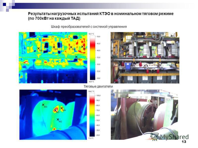 13 Результаты нагрузочных испытаний КТЭО в номинальном тяговом режиме (по 700 к Вт на каждый ТАД) Шкаф преобразователей с системой управления Тяговые двигатели