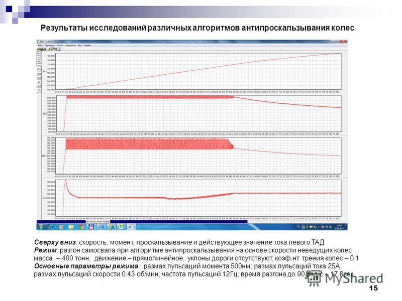 15 Результаты исследований различных алгоритмов анти проскальзывания колес Сверху вниз: скорость, момент, проскальзывание и действующее значение тока левого ТАД Режим: разгон самосвала при алгоритме анти проскальзывания на основе скорости неведущих к