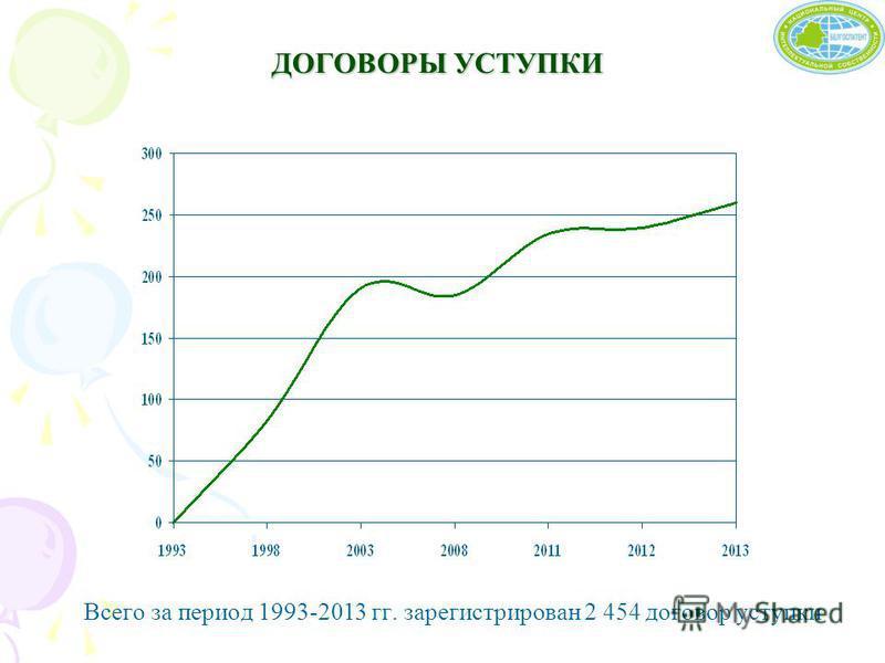 ДОГОВОРЫ УСТУПКИ Всего за период 1993-2013 гг. зарегистрирован 2 454 договор уступки