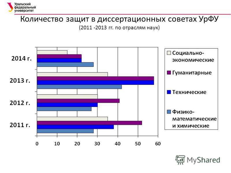 Количество защит в диссертационных советах УрФУ (2011 -2013 гг. по отраслям наук)
