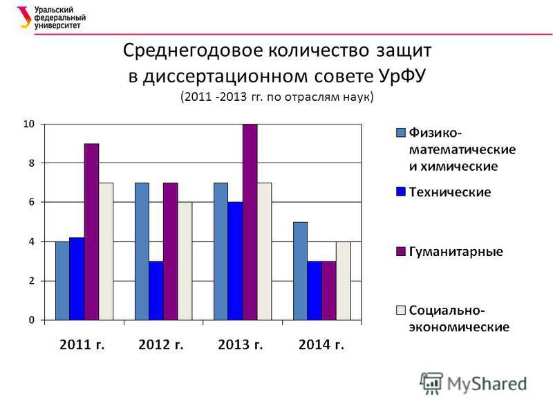 Среднегодовое количество защит в диссертационном совете УрФУ (2011 -2013 гг. по отраслям наук)
