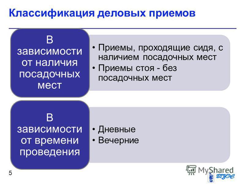 Классификация деловых приемов 5 Приемы, проходящие сидя, с наличием посадочных мест Приемы стоя - без посадочных мест В зависимости от наличия посадочных мест Дневные Вечерние В зависимости от времени проведения