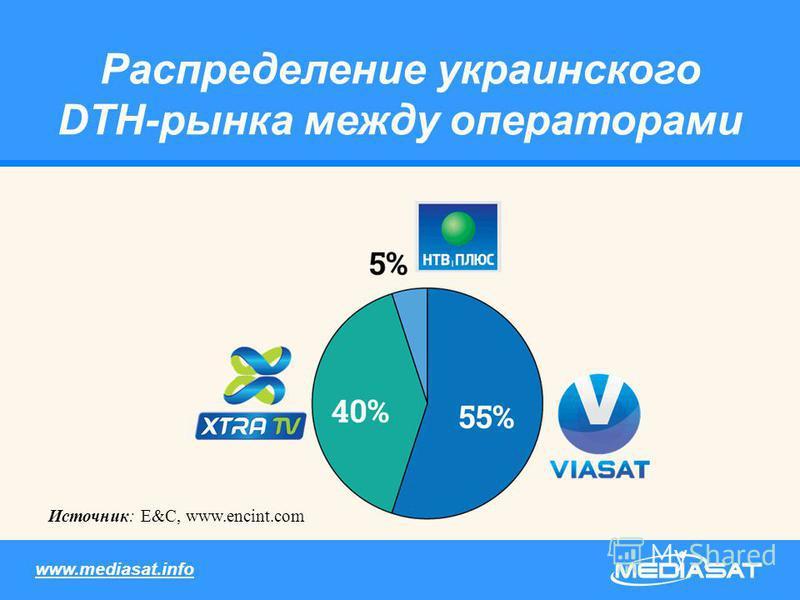 Распределение украинского DTH-рынка между операторами Источник: E&C, www.encint.com www.mediasat.info