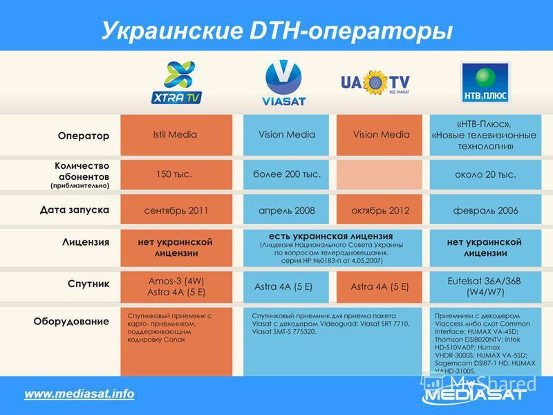 Украинские DTH-операторы www.mediasat.info