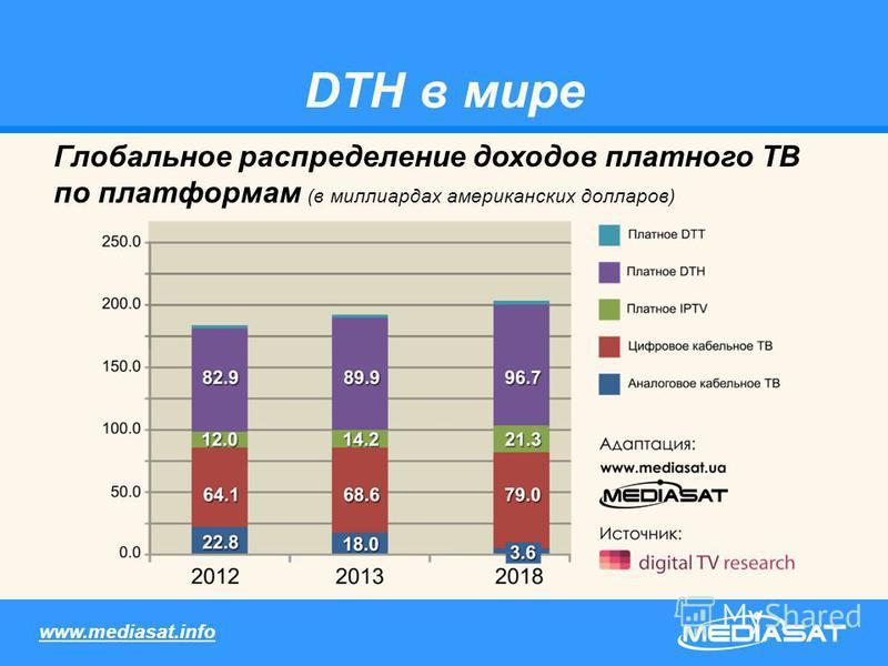 DTH в мире Глобальное распределение доходов платного ТВ по платформам (в миллиардах американских долларов) www.mediasat.info