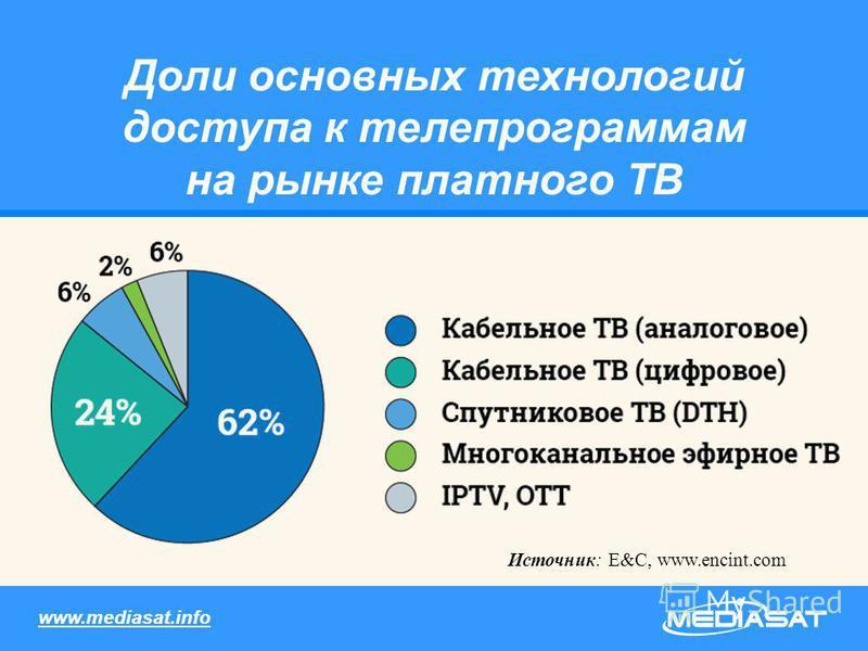 Доли основных технологий доступа к телепрограммам на рынке платного ТВ Источник: E&C, www.encint.com www.mediasat.info
