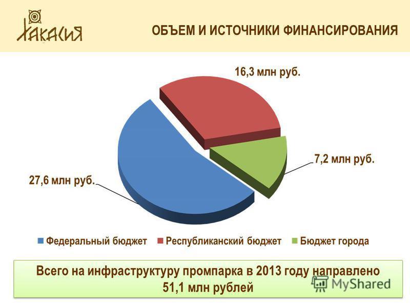 СТРУКТУРА ВАЛОВОГО РЕГИОНАЛЬНОГО ПРОДУКТА ОБЪЕМ И ИСТОЧНИКИ ФИНАНСИРОВАНИЯ Всего на инфраструктуру промпарка в 2013 году направлено 51,1 млн рублей Всего на инфраструктуру промпарка в 2013 году направлено 51,1 млн рублей