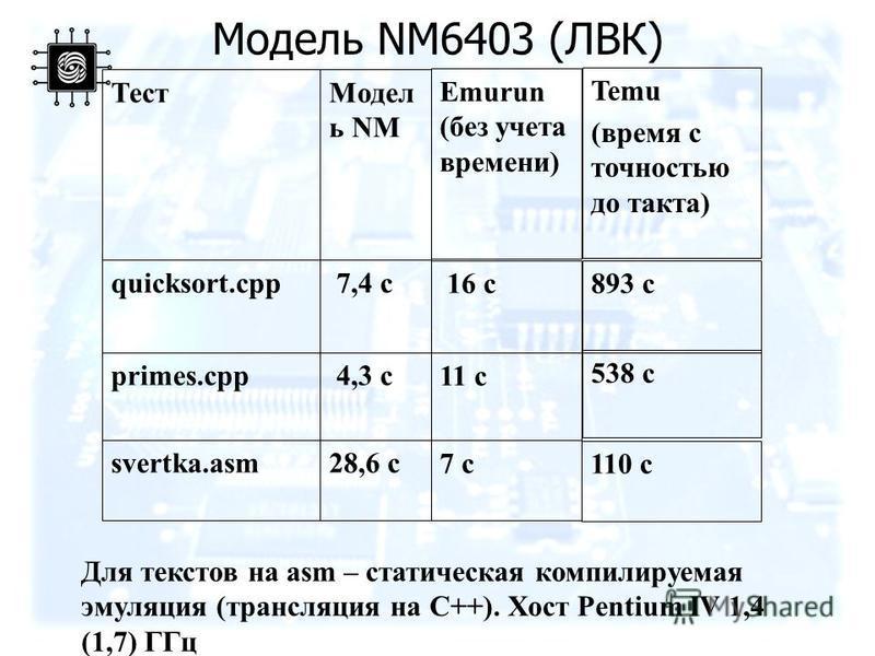 Модель NM6403 (ЛВК) 538 c 11 c 4,3 сprimes.cpp 893 c 16 c 7,4 сquicksort.cpp 110 c 7 c 28,6 сsvertka.asm Temu (время с точностью до такта) Emurun (без учета времени) Модел ь NM Тест Для текстов на asm – статическая компилируемая эмуляция (трансляция