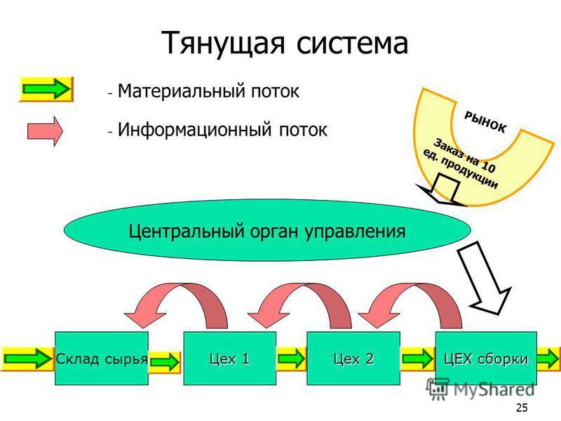 Тянущая система Склад сырья Цех 1 Цех 2 ЦЕХ сборки - Материальный поток - Информационный поток Центральный орган управления Заказ на 10 ед. продукции РЫНОК 25