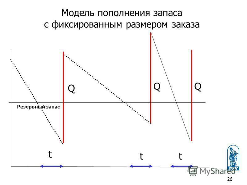 Модель пополнения запаса с фиксированным размером заказа Q Q Q t tt Резервный запас 26