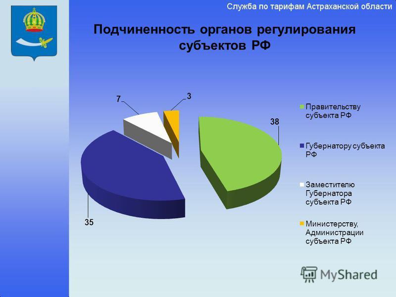 Подчиненность органов регулирования субъектов РФ