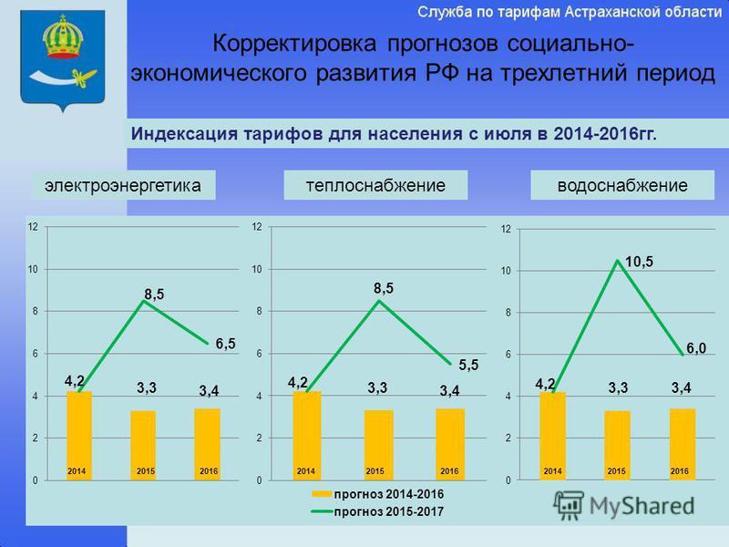 Корректировка прогнозов социально- экономического развития РФ на трехлетний период электроэнергетика теплоснабжение водоснабжение Индексация тарифов для населения с июля в 2014-2016 гг. 2014 2016 2015 20162015
