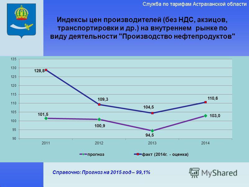 Индексы цен производителей (без НДС, акцизов, транспортировки и др.) на внутреннем рынке по виду деятельности Производство нефтепродуктов Справочно: Прогноз на 2015 год – 99,1%
