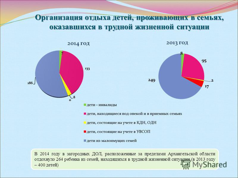 Организация отдыха детей, проживающих в семьях, оказавшихся в трудной жизненной ситуации 2014 год 2013 год В 2014 году в загородных ДОЛ, расположенные за пределами Архангельской области отдохнуло 264 ребенка из семей, находящихся в трудной жизненной