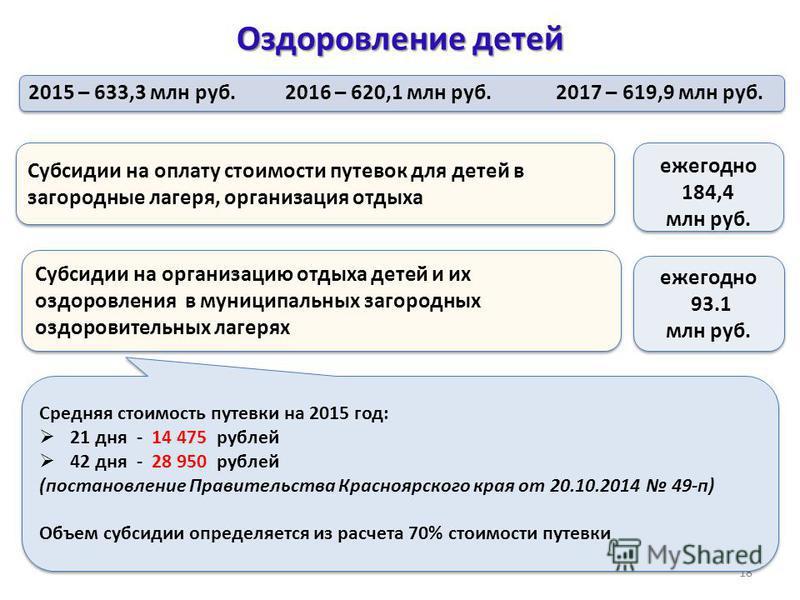 Оздоровление детей 18 2015 – 633,3 млн руб. 2016 – 620,1 млн руб. 2017 – 619,9 млн руб. Субсидии на оплату стоимости путевок для детей в загородные лагеря, организация отдыха ежегодно 184,4 млн руб. ежегодно 184,4 млн руб. Средняя стоимость путевки н