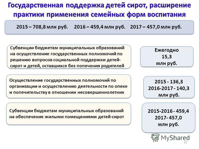 Ежегодно 15,3 млн руб. Ежегодно 15,3 млн руб. Государственная поддержка детей сирот, расширение практики применения семейных форм воспитания 23 2015 – 708,8 млн руб. 2016 – 459,4 млн руб. 2017 – 457,0 млн руб. Субвенции бюджетам муниципальных образов