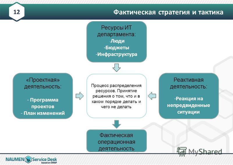 Фактическая стратегия и тактика 12 «Проектная» деятельность: - Программа проектов - План изменений Реактивная деятельность: -Реакция на непредвиденные ситуации Ресурсы ИТ департамента: - Люди -Бюджеты -Инфраструктура Процесс распределения ресурсов. П