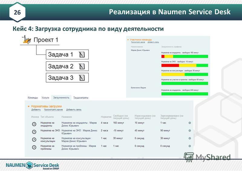26 Проект 1 Задача 1Задача 2 Задача 3 Реализация в Naumen Service Desk Кейс 4: Загрузка сотрудника по виду деятельности