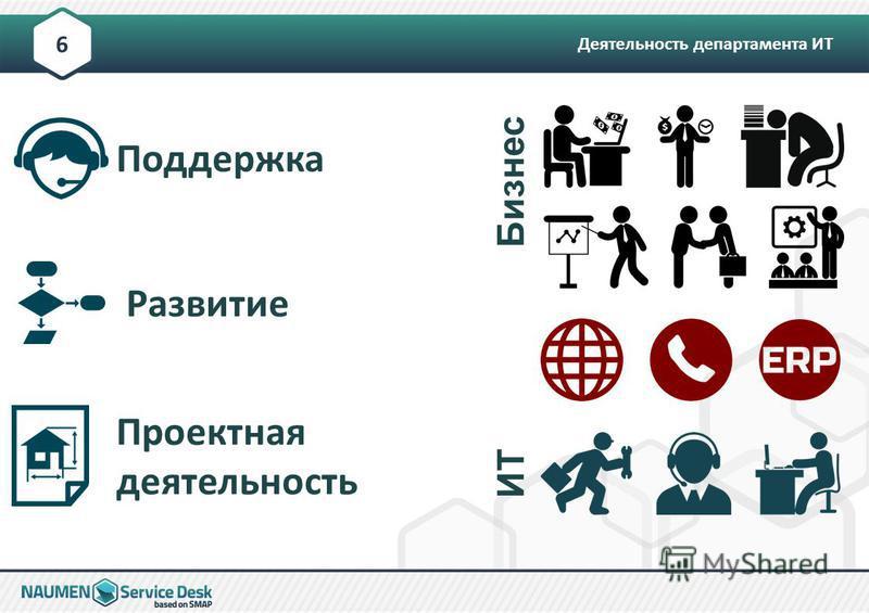 Деятельность департамента ИТ 6 Бизнес ИТ Поддержка Развитие Проектная деятельность