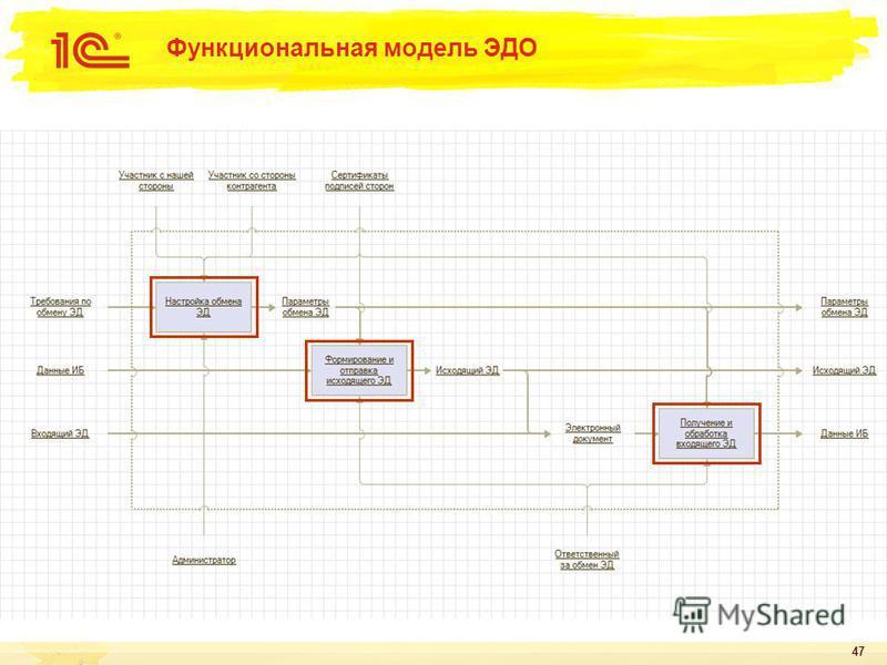 47 Функциональная модель ЭДО