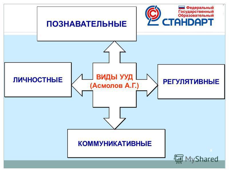 ЛИЧНОСТНЫЕ РЕГУЛЯТИВНЫЕ КОММУНИКАТИВНЫЕ ПОЗНАВАТЕЛЬНЫЕ ВИДЫ УУД (Асмолов А.Г.) ВИДЫ УУД (Асмолов А.Г.) 8