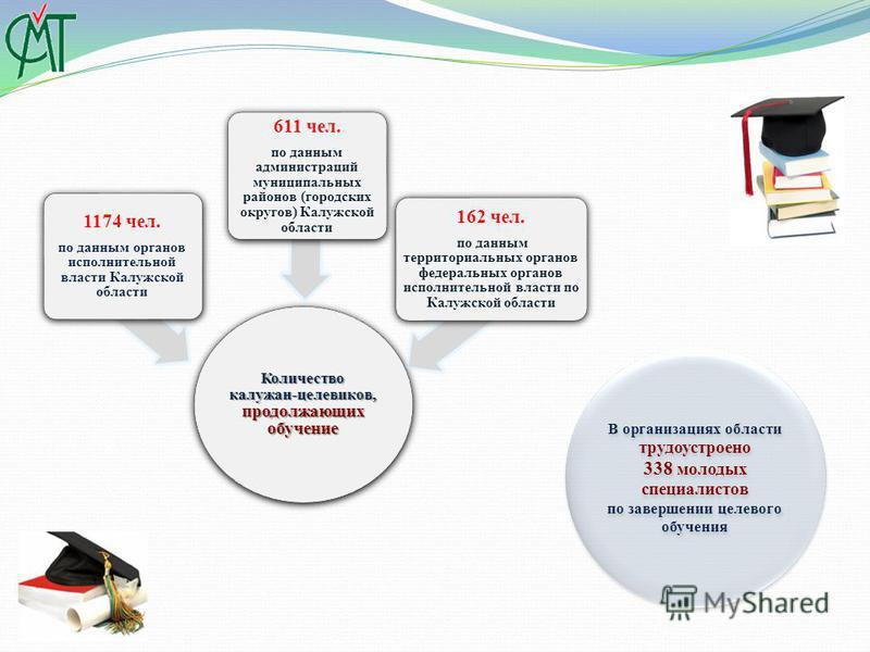 Количество калужан-целевиков, продолжающих обучение 1174 чел. по данным органов исполнительной власти Калужской области 611 чел. по данным администраций муниципальных районов (городских округов) Калужской области 162 чел. по данным территориальных ор