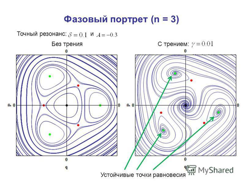 Фазовый портрет (n = 3) Точный резонанс:и Без тренияС трением: Устойчивые точки равновесия