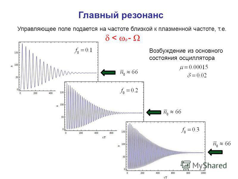 Главный резонанс Управляющее поле подается на частоте близкой к плазменной частоте, т.е. < p - Возбуждение из основного состояния осциллятора