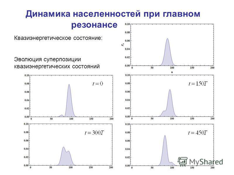 Эволюция суперпозиции квази энергетических состояний Квазиэнергетическое состояние: Динамика населенностей при главном резонансе