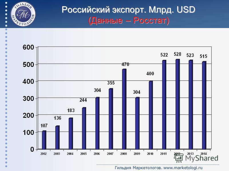 Гильдия Маркетологов. www.marketologi.ru Российский экспорт. Млрд. USD (Данные – Росстат)