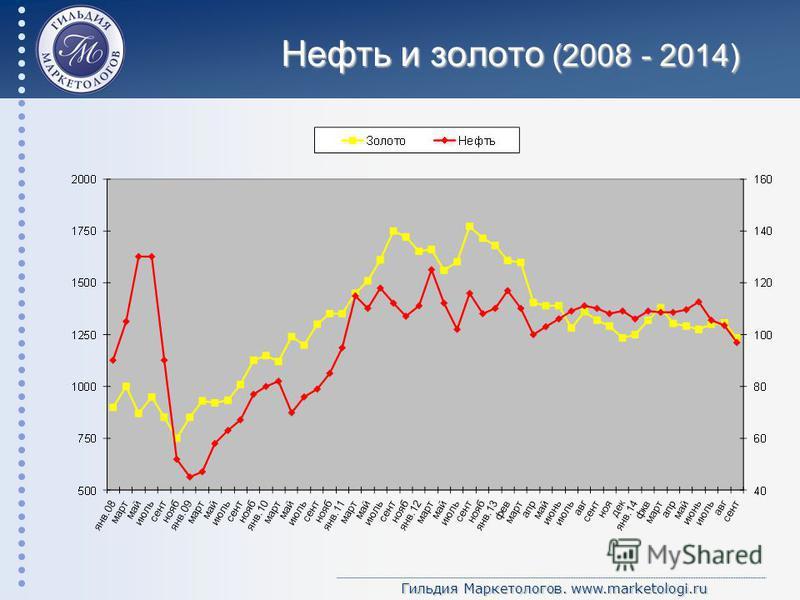Гильдия Маркетологов. www.marketologi.ru Нефть и золото (2008 - 2014)