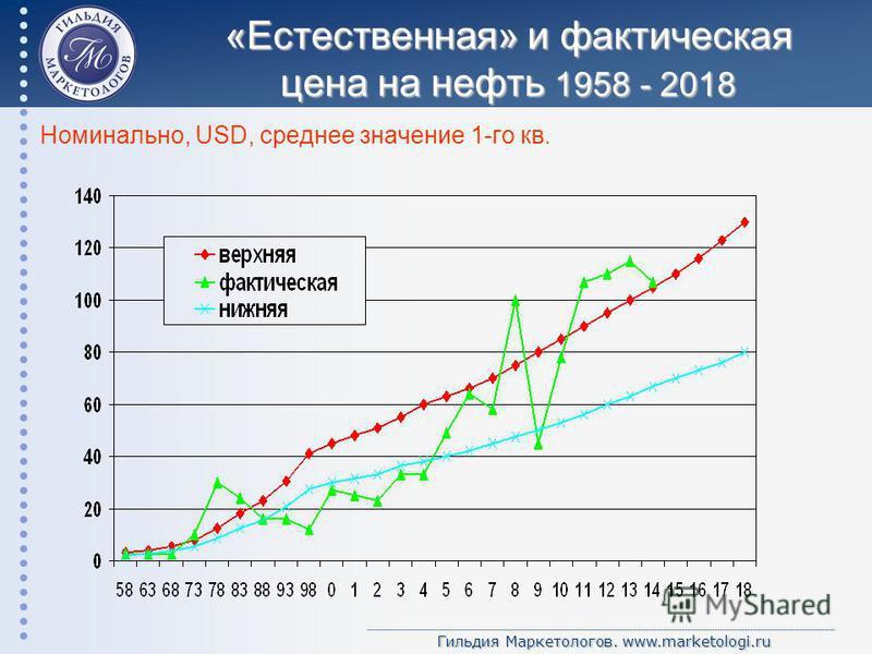 Гильдия Маркетологов. www.marketologi.ru «Естественная» и фактическая цена на нефть 1958 - 2018 Номинально, USD, среднее значение 1-го кв.