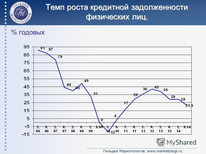Гильдия Маркетологов. www.marketologi.ru Темп роста кредитной задолженности физических лиц. % годовых
