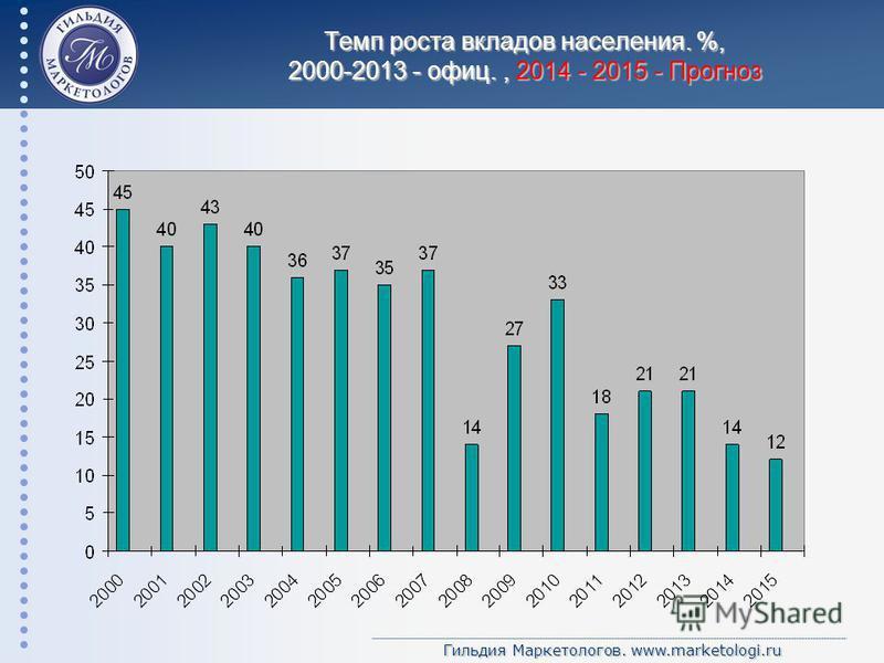 Гильдия Маркетологов. www.marketologi.ru Темп роста вкладов населения. %, 2000-2013 - офиц., 2014 - 2015 - Прогноз