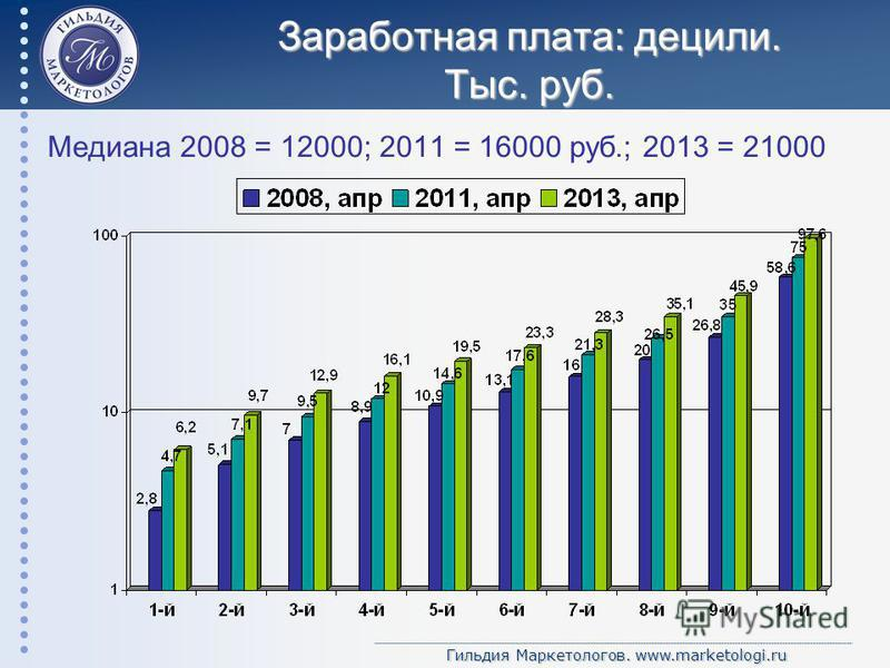 Гильдия Маркетологов. www.marketologi.ru Заработная плата: децили. Тыс. руб. Медиана 2008 = 12000; 2011 = 16000 руб.; 2013 = 21000