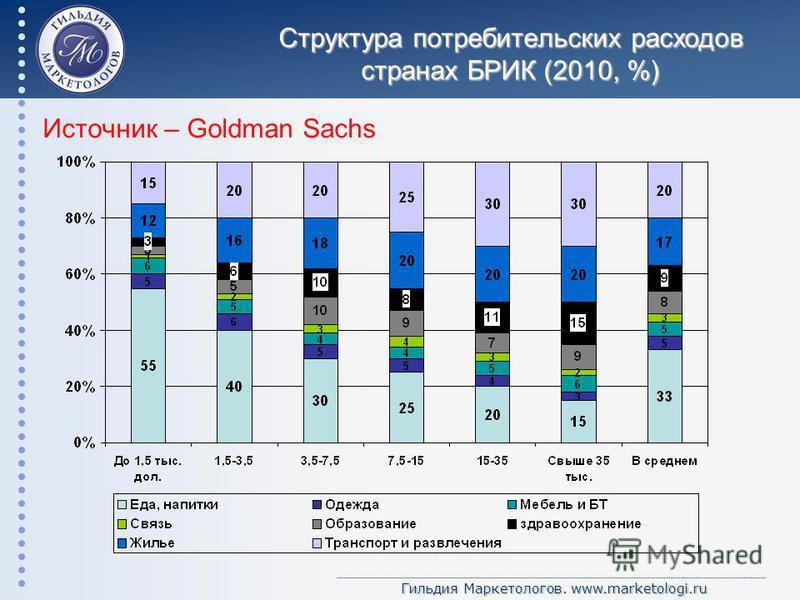 Гильдия Маркетологов. www.marketologi.ru Структура потребительских расходов странах БРИК (2010, %) Источник – Goldman Sachs