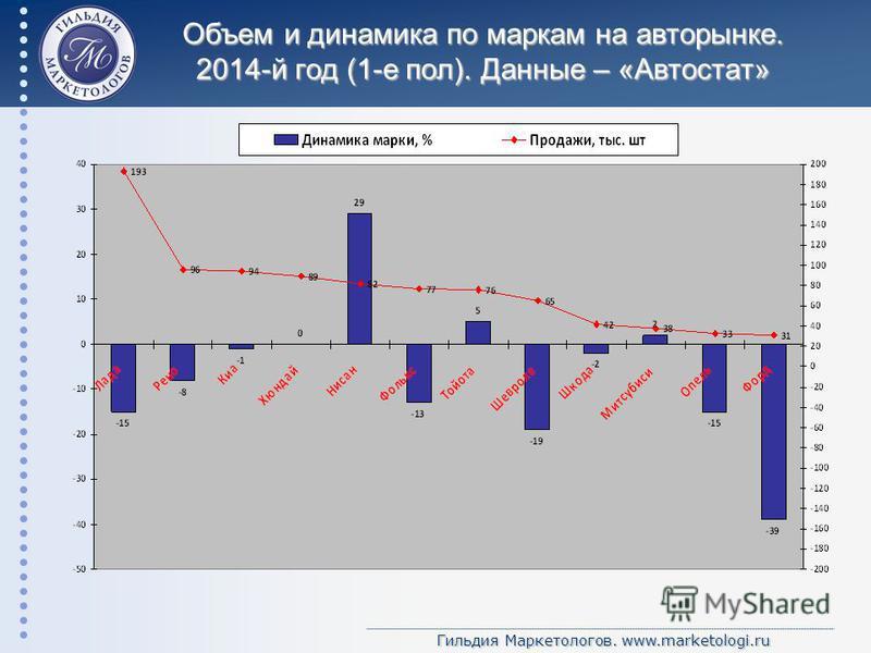 Гильдия Маркетологов. www.marketologi.ru Объем и динамика по маркам на авторынке. 2014-й год (1-е пол). Данные – «Автостат»