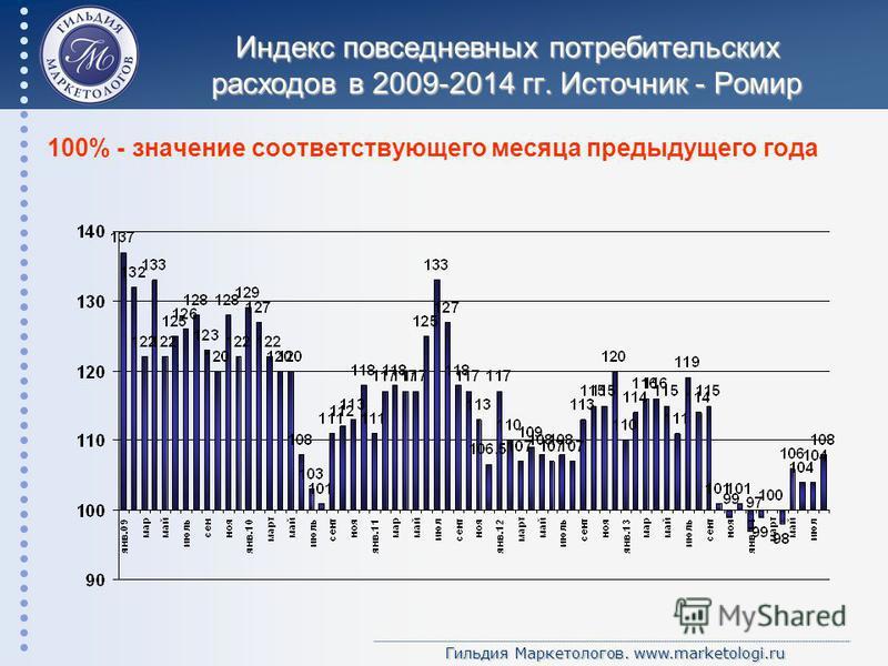 Гильдия Маркетологов. www.marketologi.ru Индекс повседневных потребительских расходов в 2009-2014 гг. Источник - Ромир 100% - значение соответствующего месяца предыдущего года