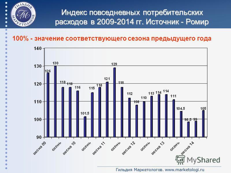 Гильдия Маркетологов. www.marketologi.ru Индекс повседневных потребительских расходов в 2009-2014 гг. Источник - Ромир 100% - значение соответствующего сезона предыдущего года
