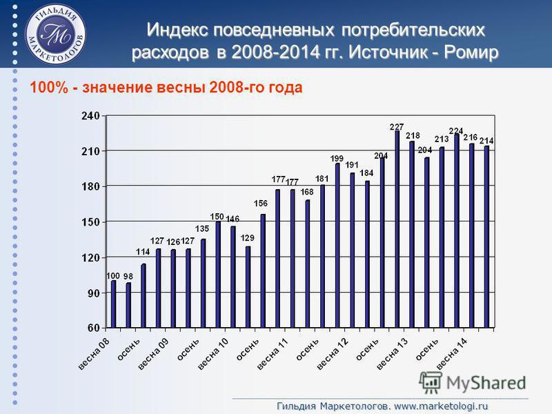 Гильдия Маркетологов. www.marketologi.ru Индекс повседневных потребительских расходов в 2008-2014 гг. Источник - Ромир 100% - значение весны 2008-го года