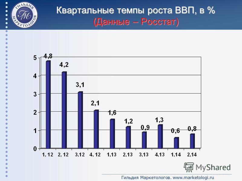 Гильдия Маркетологов. www.marketologi.ru Квартальные темпы роста ВВП, в % (Данные – Росстат)