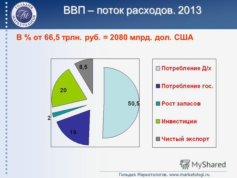 Гильдия Маркетологов. www.marketologi.ru ВВП – поток расходов. 2013 В % от 66,5 трлн. руб. = 2080 млрд. дол. США