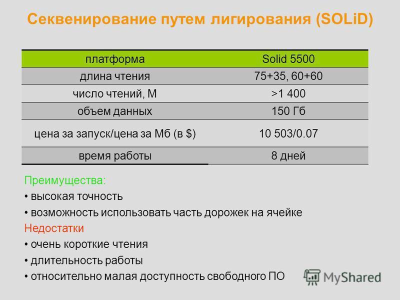 Секвенирование путем лигирования (SOLiD) платформаSolid 5500 длина чтения 75+35, 60+60 число чтений, М>1 400 объем данных 150 Гб цена за запуск/цена за Мб (в $)10 503/0.07 время работы 8 дней Преимущества: высокая точность возможность использовать ча