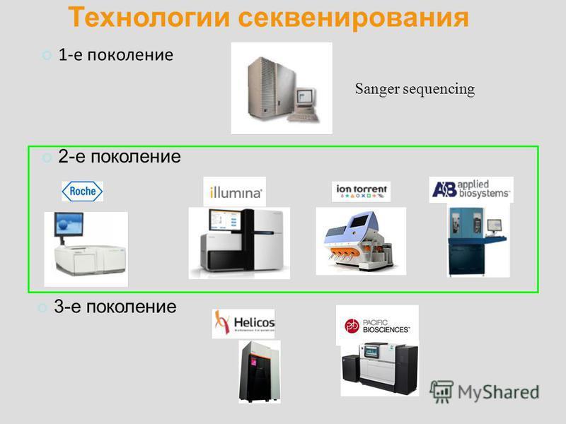 Технологии секвенирования Sanger sequencing 2-е поколение 3-е поколение 1-е поколение