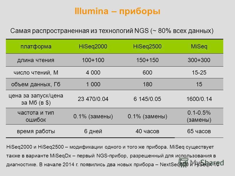 Illumina – приборы Самая распространенная из технологий NGS (~ 80% всех данных) платформаHiSeq2000HiSeq2500MiSeq длина чтения 100+100150+150300+300 число чтений, М4 00060015-25 объем данных, Гб 1 00018018015 цена за запуск/цена за Мб (в $) 23 470/0.0