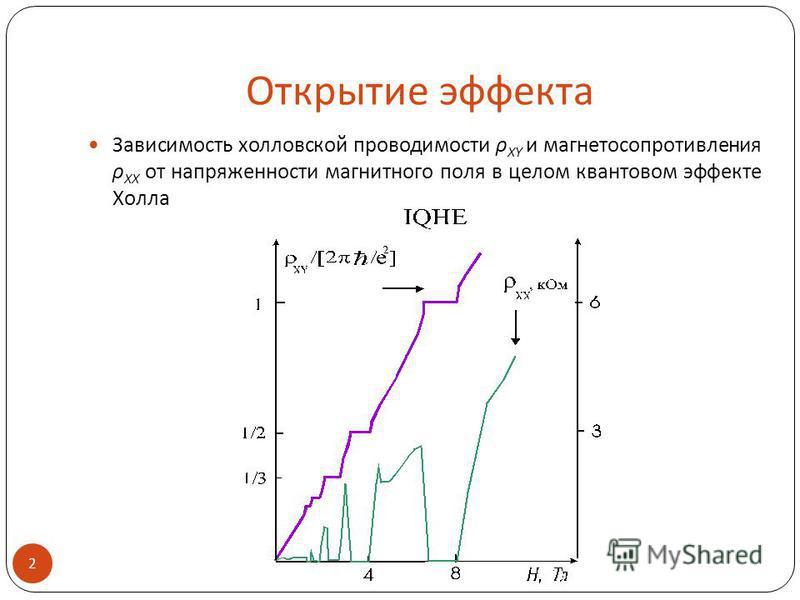 Открытие эффекта Зависимость холловской проводимости ρ XY и магнетосопротивления ρ XX от напряженности магнитного поля в целом квантовом эффекте Холла 2.
