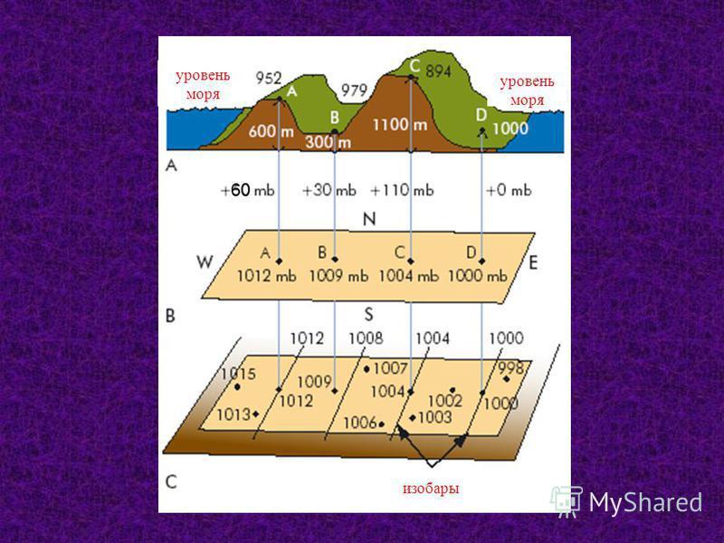 Экстремальные изменение давления на поверхности 1084 мб самое высокое давление на уровне моря Агата, Сибериа (Декабрь, 1968) 1064 мб самое высокое давление на уровне моря в США (Декабрь, 1983) устойчивая система высокого давления 1013,25 мб среднее д